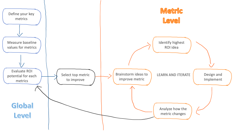Analytics Metrics Loop